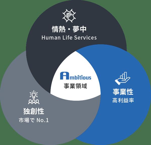 アンビシャスの事業領域の図