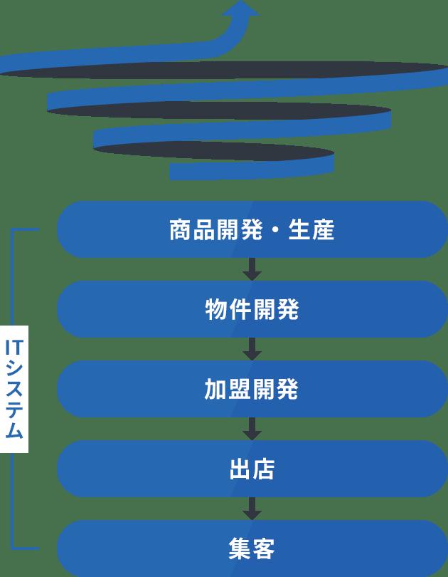 ビジネスモデル。商品開発・生産→物件開発→加盟開発→出店→集客というITサービス